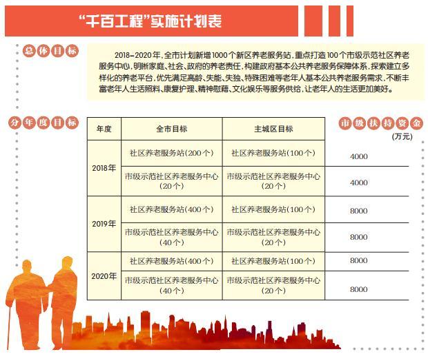 """重庆市人民政府办公厅关于印发重庆市社区养老服务""""千百工程""""实施方案的通知"""