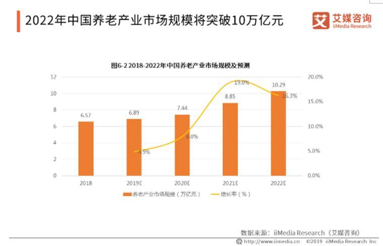 """健康养老产业会是""""新风口""""吗?预计2022年中国养老市场规模可达10.29万亿元"""
