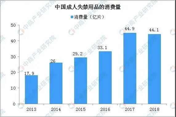 2020年中国成人失禁用品市场规模有望超85亿