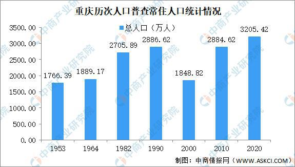 重庆第七次人口普查结果:常住人口增加321万老龄化进一步加深
