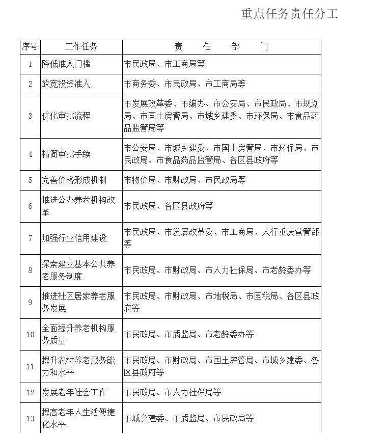 重庆市人民政府办公厅关于全面放开养老服务市场提升养老 服务质量的实施意见